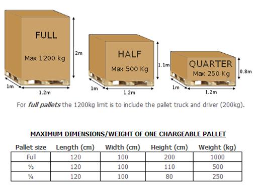 weight pallet